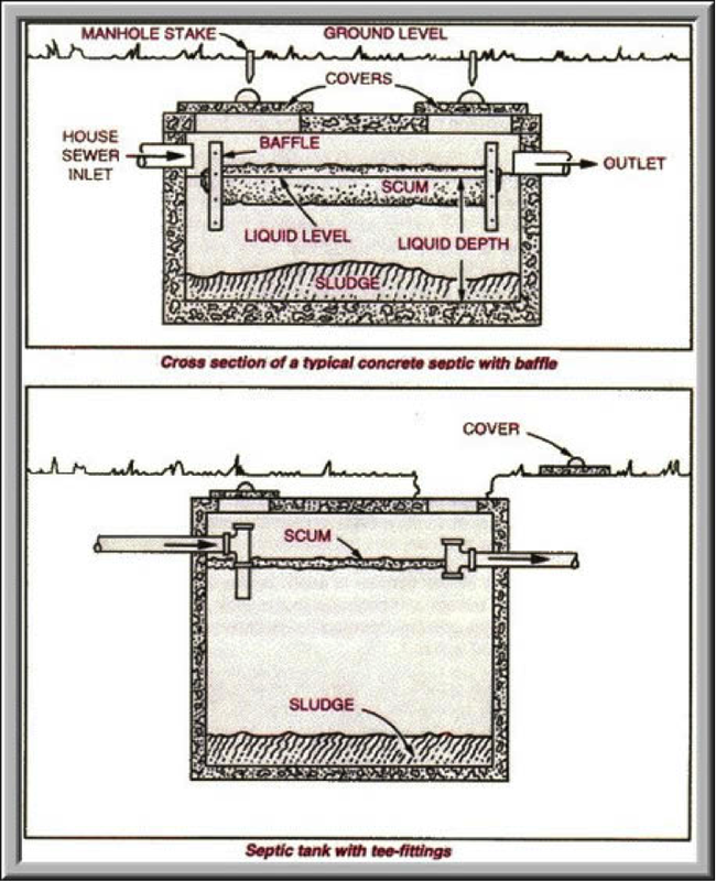 Septic tank designs home design for Household septic tank design